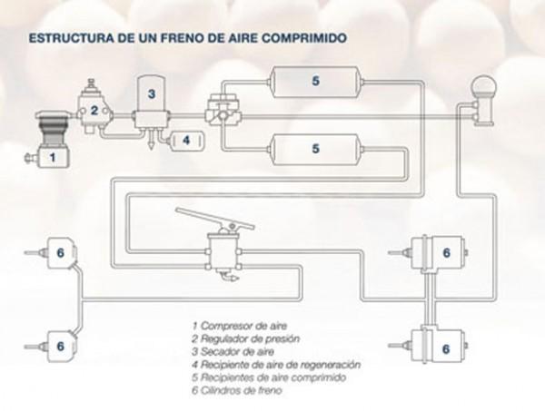 Sistema de frenos neumaticos funcionamiento