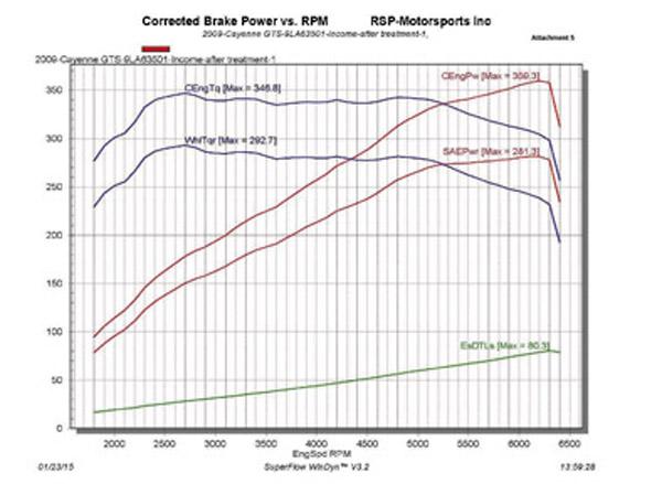 La curva de potencia de una Porsche Cayenne GTS, antes y después de Liqui Moly.