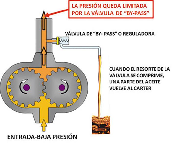 Porque sube la presion de aceite en un motor