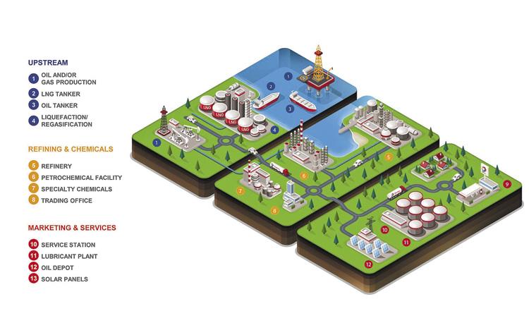 Petróleo, gas, lubricantes y energía solar. Total diversificó su negocio global.