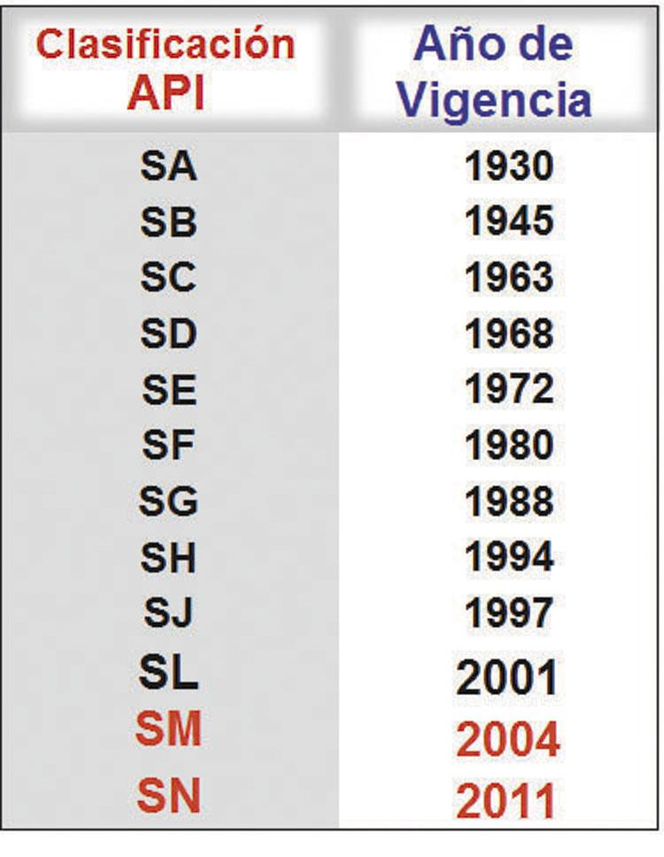 Fig.4 Normas API para nafteros y año de vigencia de cada una.