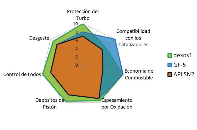 Fig.5: Comparación de requerimientos de performance.