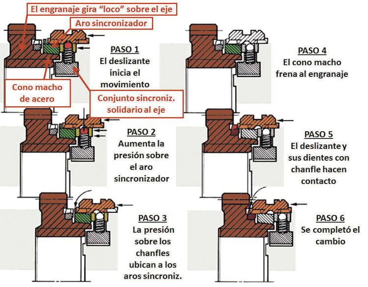 Figura N° 2: Secuencia del proceso de acople de la marcha