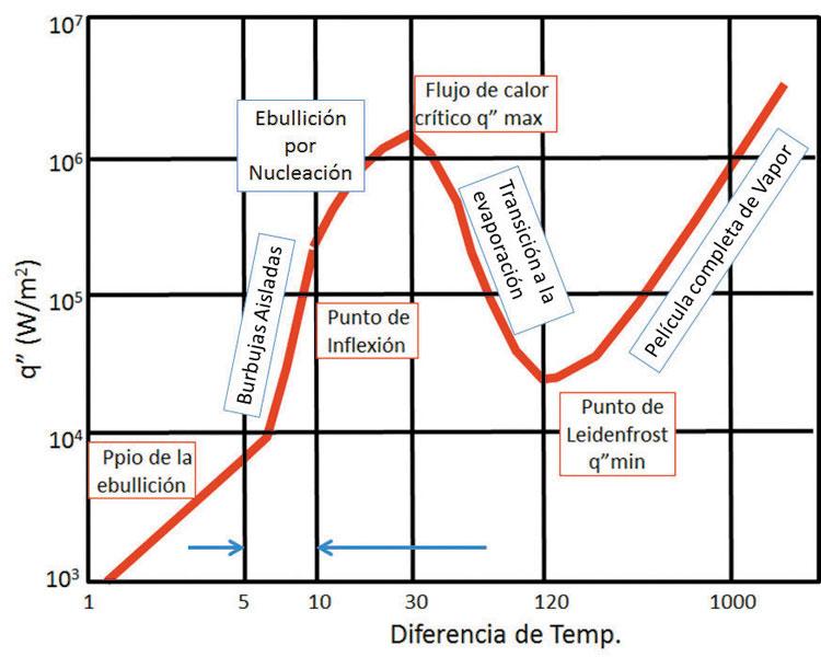 ciancio-curva-ebullicion